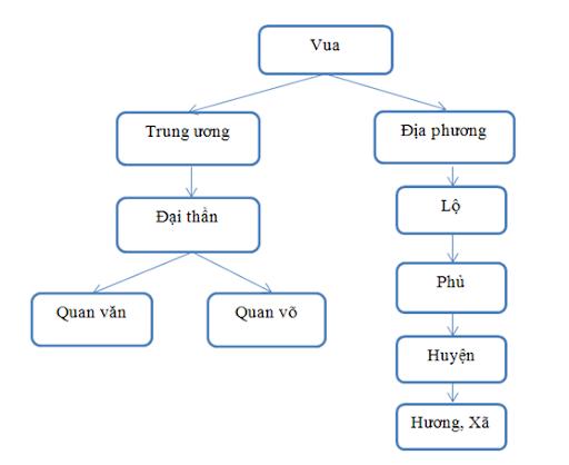 So sánh bộ máy nhà nước thời Lý và thời Trần